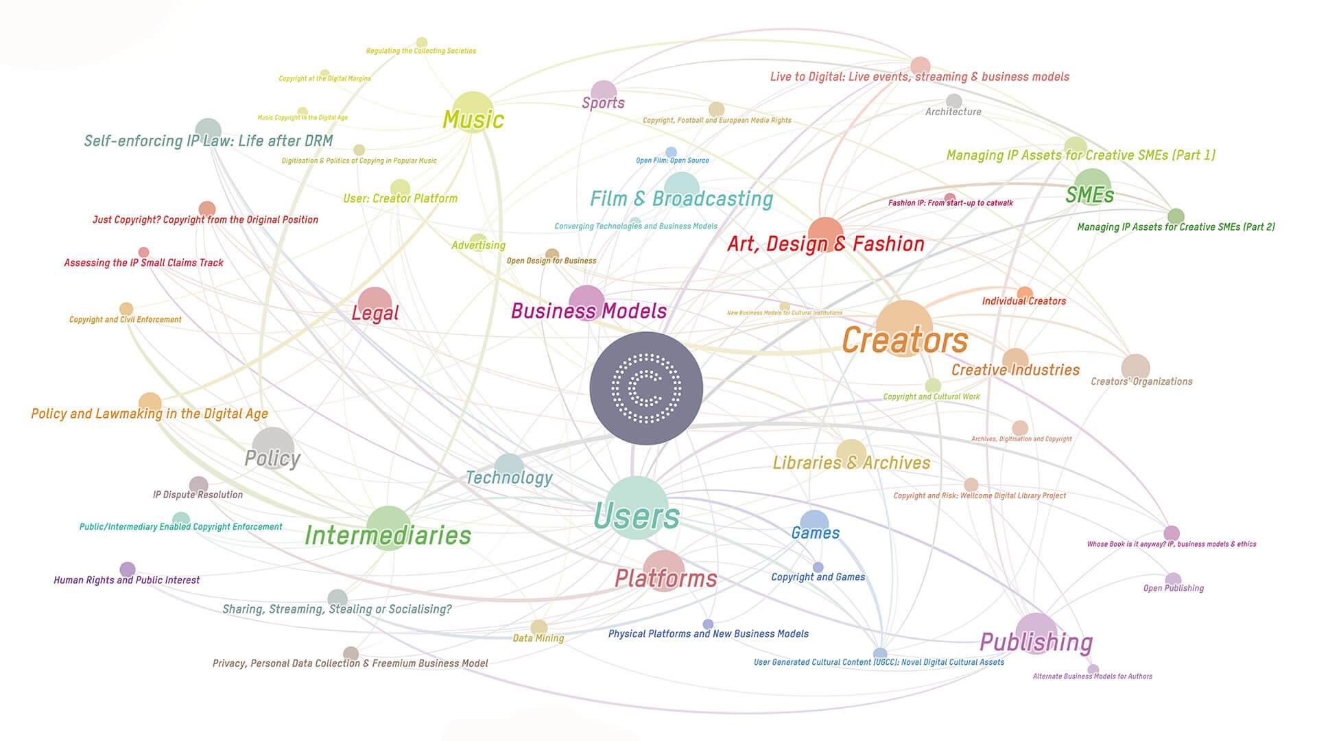 CREATe Network